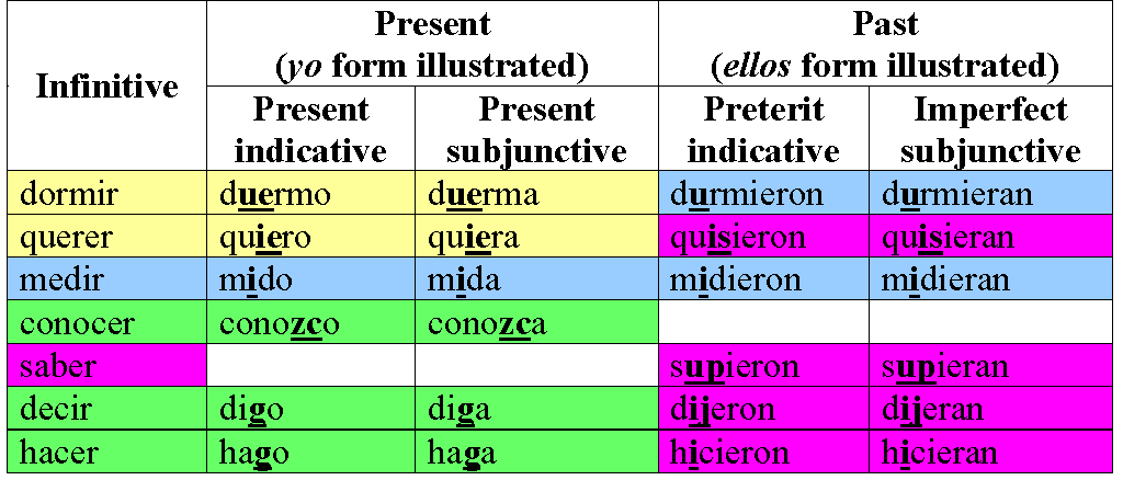 irregular subjunctive