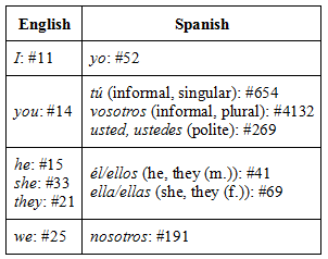 subject pronoun frequency span eng