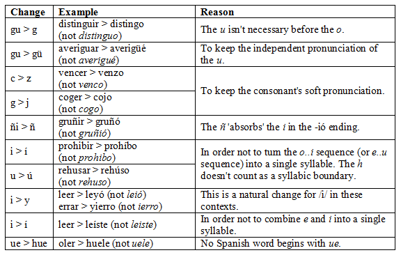 cambios ortográficos en