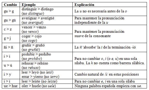 cambios ortográficos